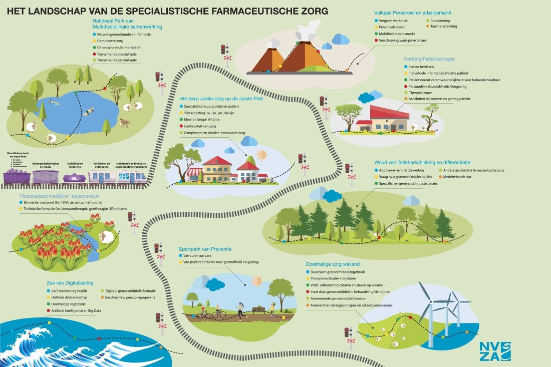 reclame-nvza-landschap-infographic